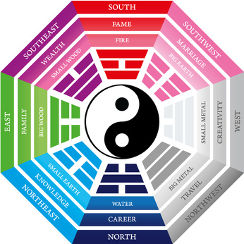 technique feng shui